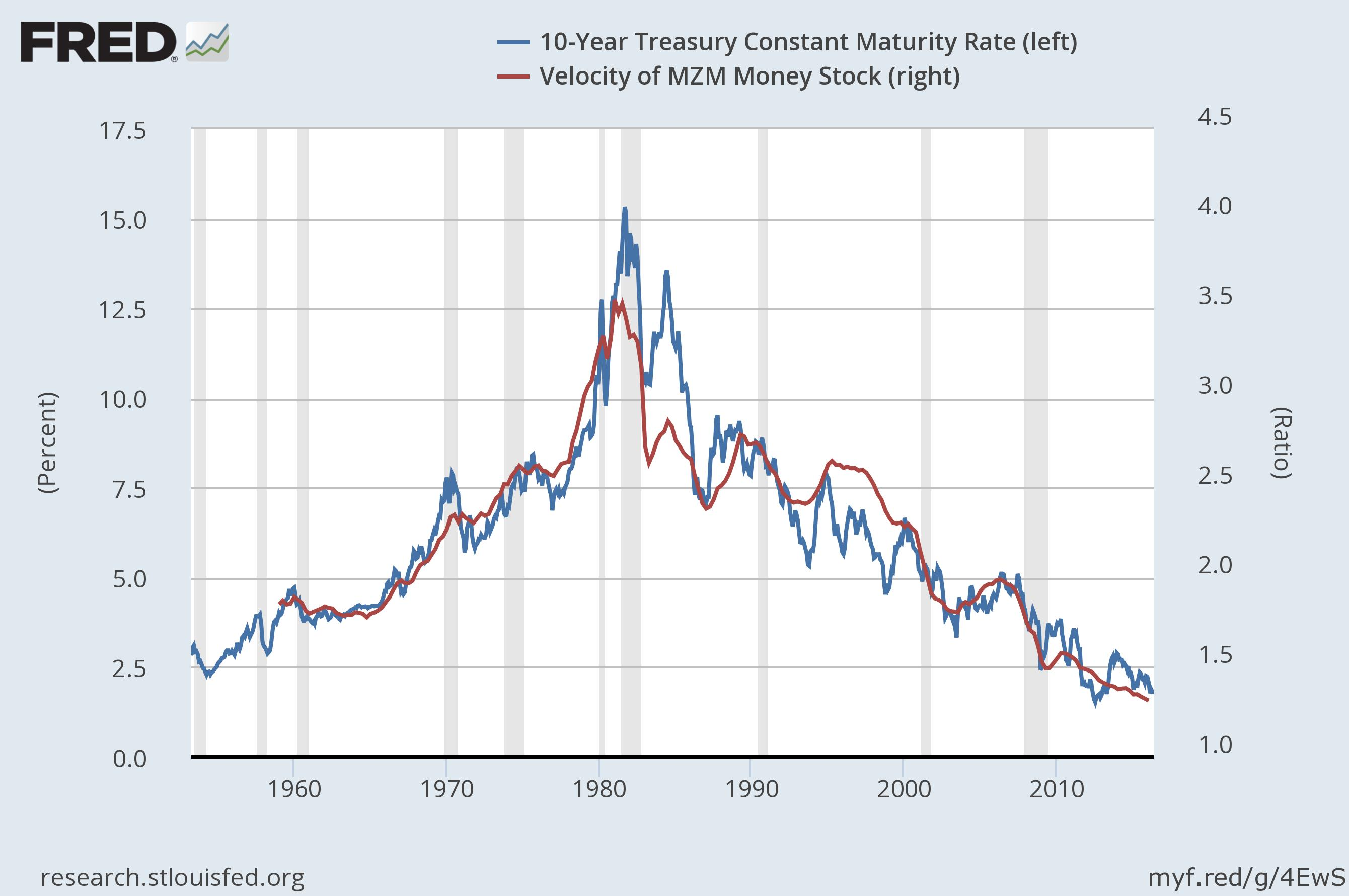 What the velocity of money says about the future of interest rates they are correlated at 93 with a r2 of about 086 if the velocity of mzm and yield are related can that tell us anything about the future of inflation nvjuhfo Choice Image