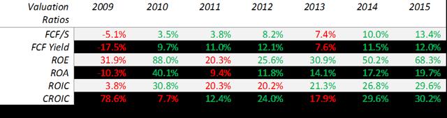 TEL valuation ratios