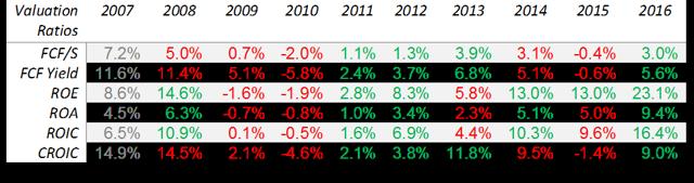 SCS valuation ratios