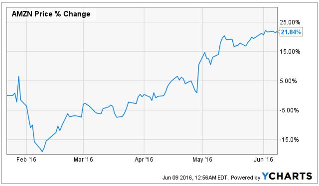 Price Chart via YCharts