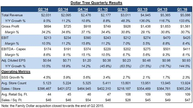dollar tree quarterly results