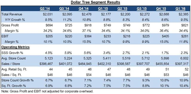 dollar tree segment results