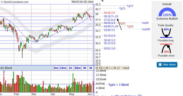 ATVI daily stock chart