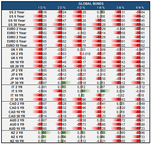 Global Bond Markets