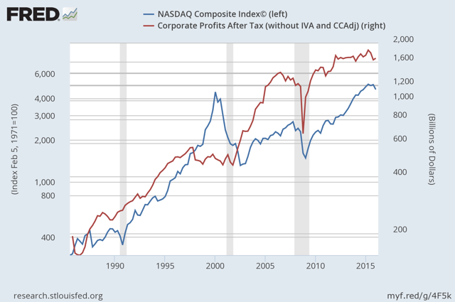 Nasdaq and Corporate Profits