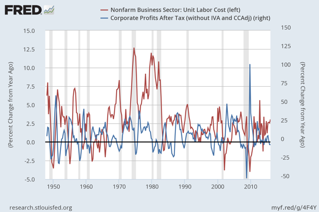 Unit Labor Costs and Corporate Profits