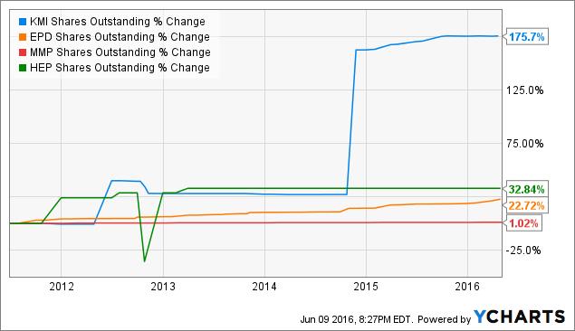 KMI Shares Outstanding Chart