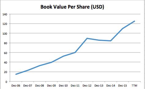 book value