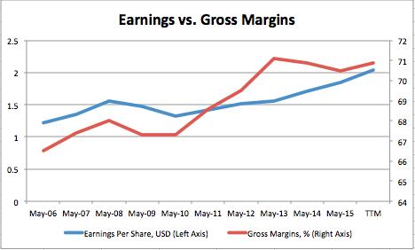 eps and margins