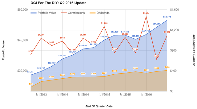 DGI For The DYI - Q2 Update