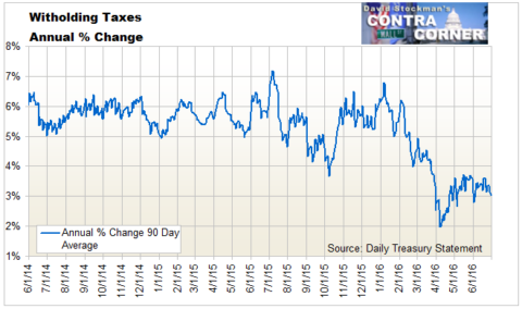 Withholding Taxes Growth Rate - Click to enlarge