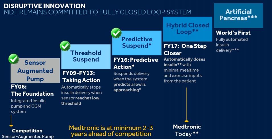 medtronic investor day highlights medtronic plc nyse mdt