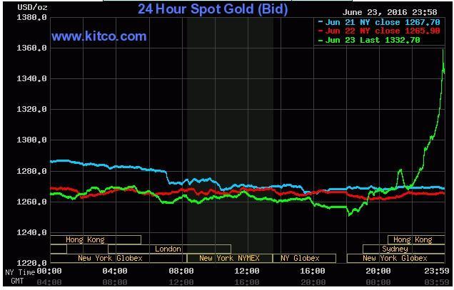 Spot Gold Chart June 21-23
