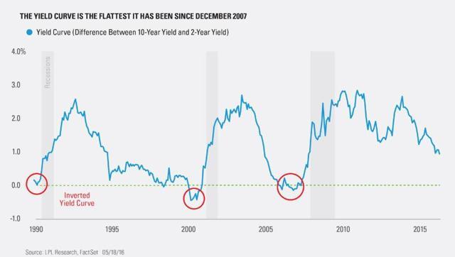 Yield Curve Data
