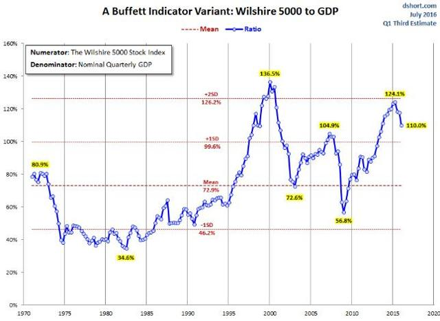 Market Cap by GDP