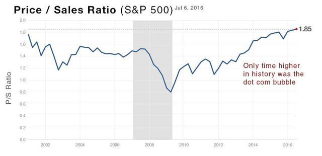 Price to Sales Ratio