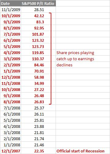 Price to Earnings Ratio Recession Details