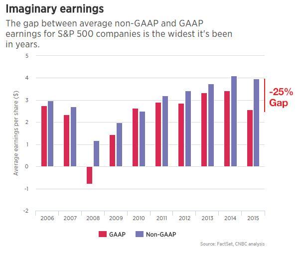 GAAP Earnings Gap