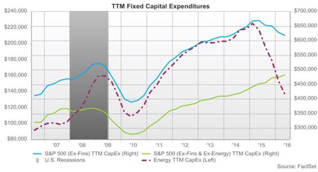 Business Investment Cap Ex