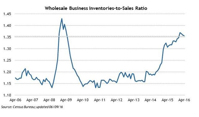 Wholesale Inventories