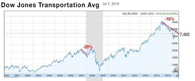 Transportation Index