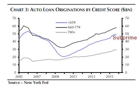 Subprime Auto Lending by Credit Score