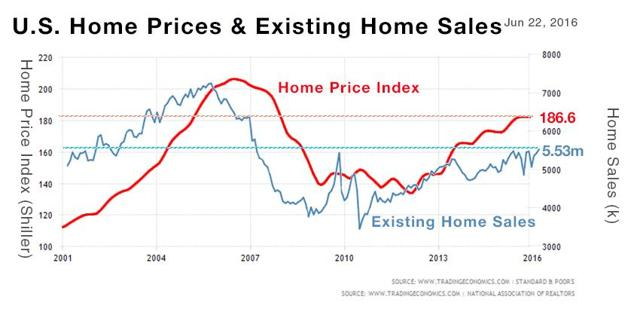 US Home Sales and Home Prices