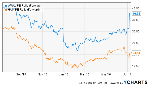 WWAV PE Ratio (Forward) Chart