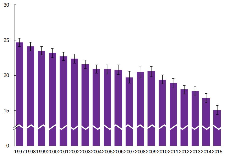 fund smoking rates continue - 870×603