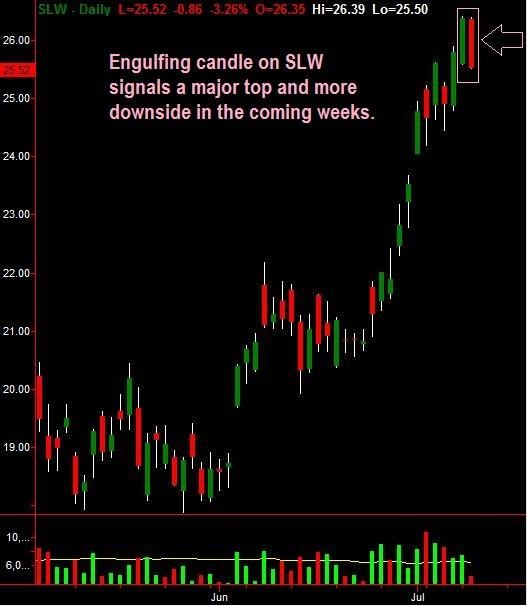 Silver Wheaton is putting in an engulfing candle formation on the daily stock chart