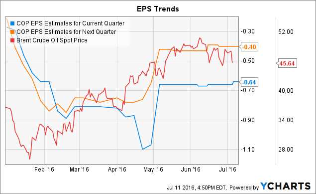 COP EPS Estimates for Current Quarter Chart