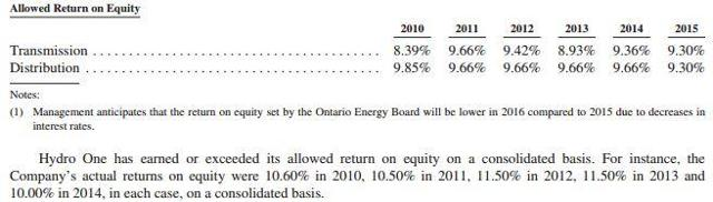 How to get hydro one ipo
