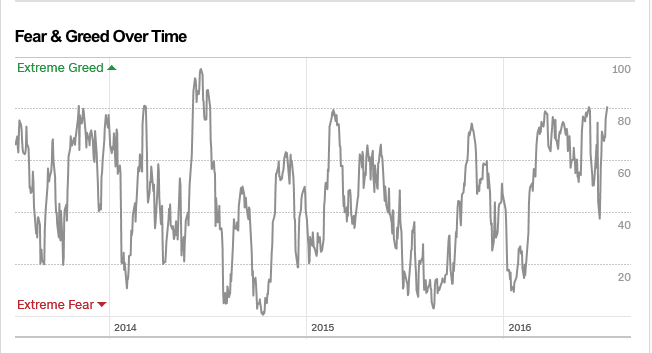 Fear The Greed And Fear Index | Seeking Alpha