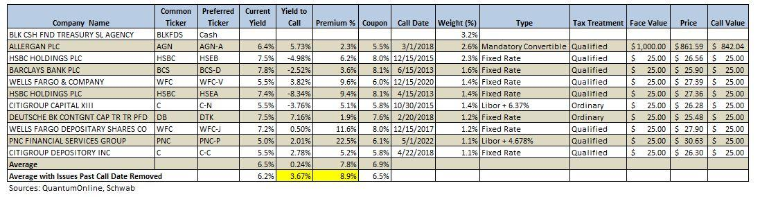 Current Yield Is A Mirage Pff Ishares Us Preferred Stock Etf