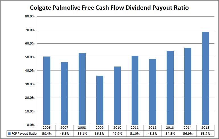 tasa de distribucion peligrosa, no es una buena inversion