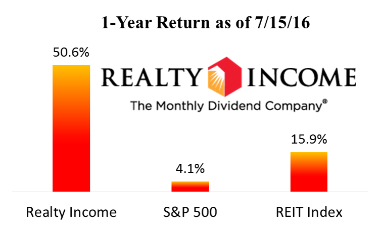 5 big dividend reits we like more than realty income realty income and we know the strong price performance is not driven entirely by fundamentals because as the following charts show its funds from operations ffo platinumwayz