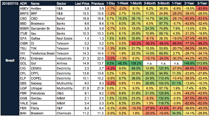 Latin American ADRs Heatmap: Weekly Update