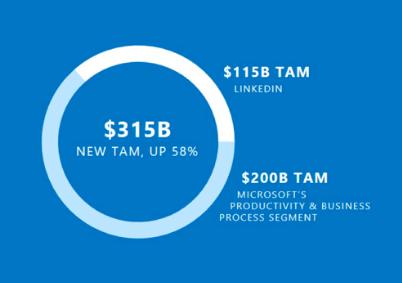 Earnings Watch Microsofts New Total Addressable Market