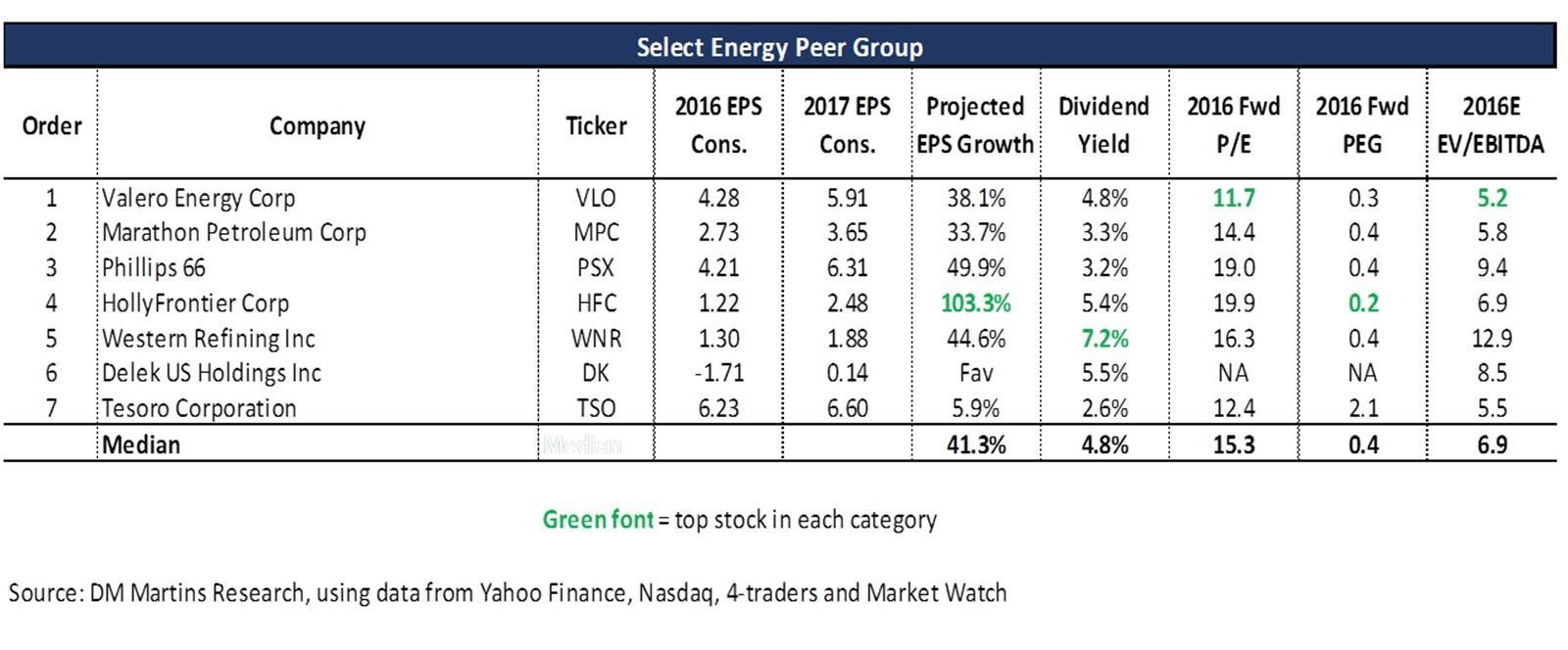 Vlo Stock Quote Valero  Battered Stock Presents An Opportunity  Valero Energy
