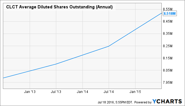 CLCT Average Diluted Shares Outstanding (Annual) Chart
