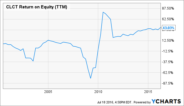 CLCT Return on Equity (<a href=