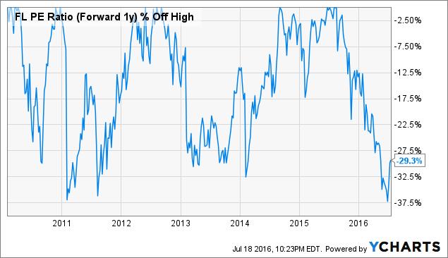 FL PE Ratio (Forward 1y) Chart