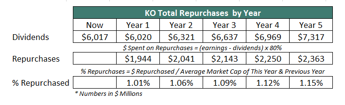 How To Calculate Expected Total Return For Any Stock