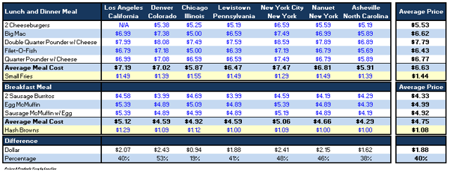 Table 2 - Sample Pricing Across the U.S.