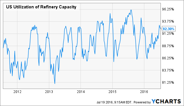 US Utilization of Refinery Capacity Chart
