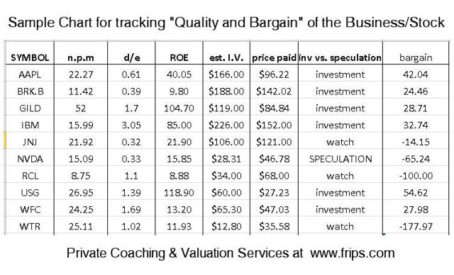 Simply track the Quality & Bargain of your Stocks