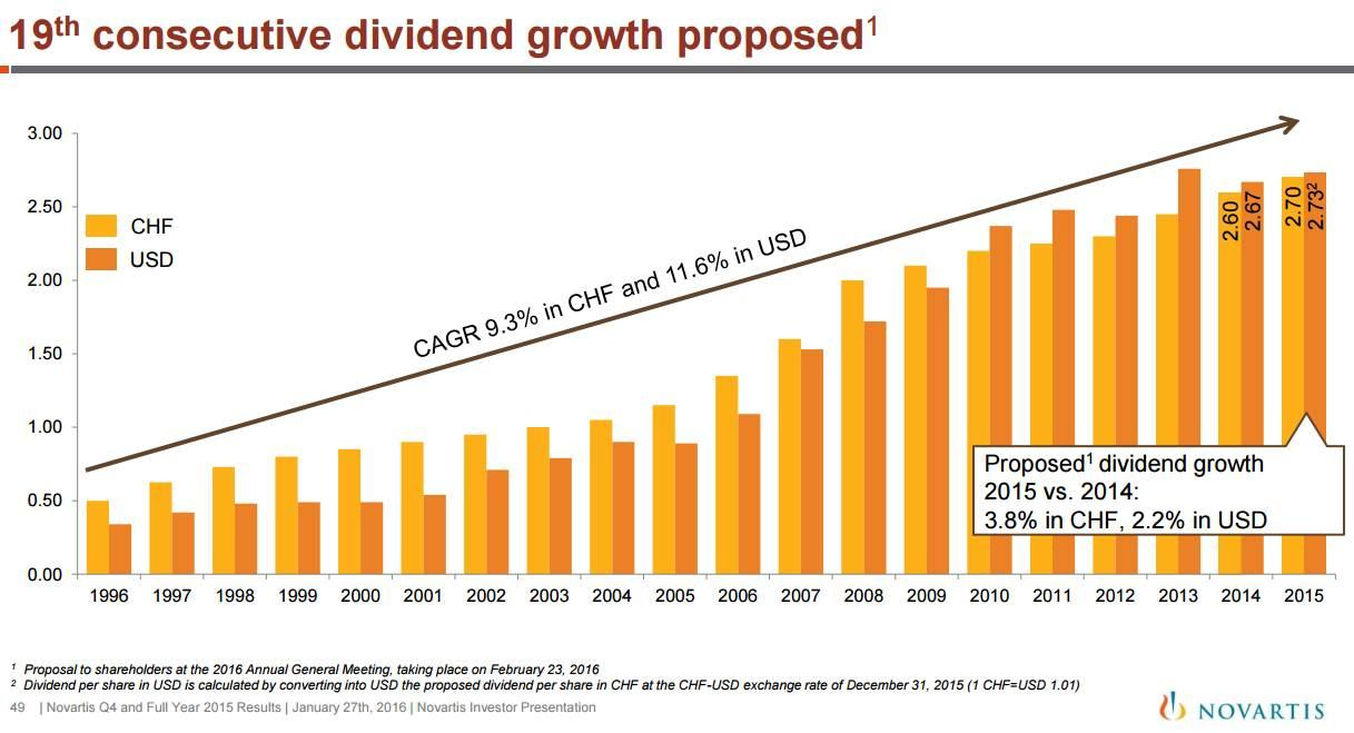 We're Also Not Overlooking Novartis' Dividend Growth Track Record Either  (see Below) Thepany Has A Lot Of Great Things Going For It Let's Dig  In
