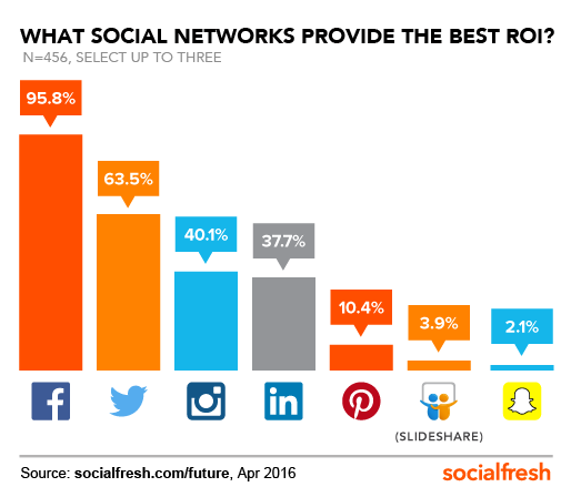 (Source: Simply Measured, The Social Fresh, Firebrand Group)