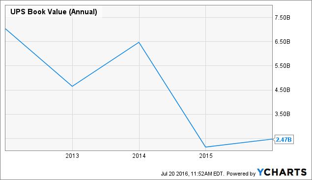 UPS Book Value (Annual) Chart