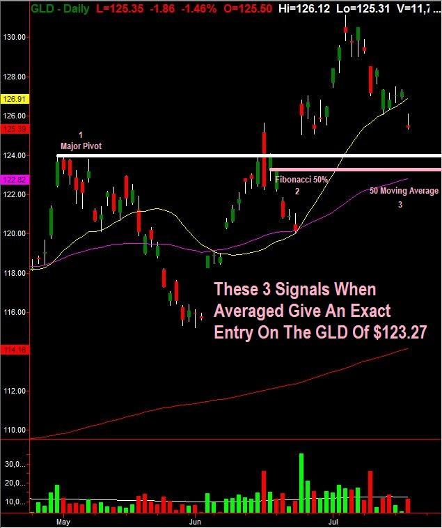 Gold Collapsing Gives An Opportunity To By Here